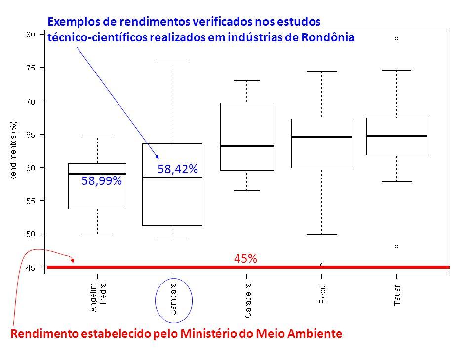 Rendimento estabelecido pelo Ministério do Meio Ambiente 45% 58,99% 58,42% Exemplos de rendimentos verificados nos estudos técnico-científicos realiza
