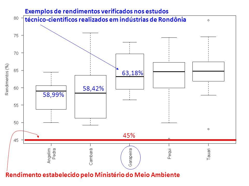 Rendimento estabelecido pelo Ministério do Meio Ambiente 45% 58,99% 58,42% 63,18% Exemplos de rendimentos verificados nos estudos técnico-científicos