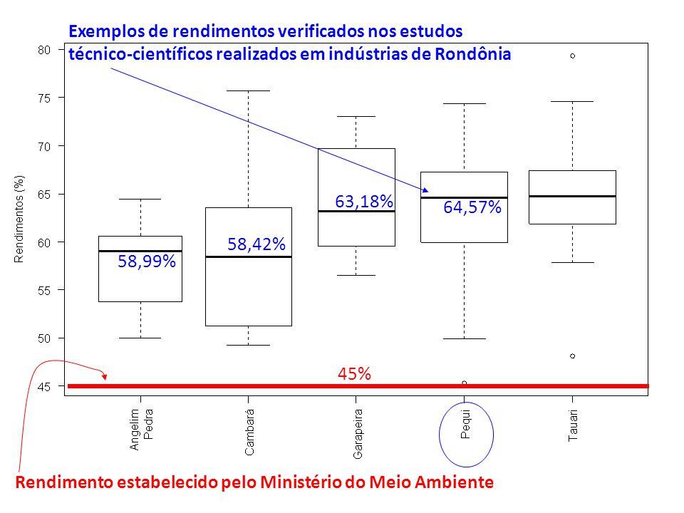 Rendimento estabelecido pelo Ministério do Meio Ambiente 45% 58,99% 58,42% 63,18% 64,57% Exemplos de rendimentos verificados nos estudos técnico-cient