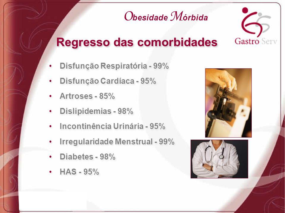 Disfunção Respiratória - 99% Disfunção Cardíaca - 95% Artroses - 85% Dislipidemias - 98% Incontinência Urinária - 95% Irregularidade Menstrual - 99% D