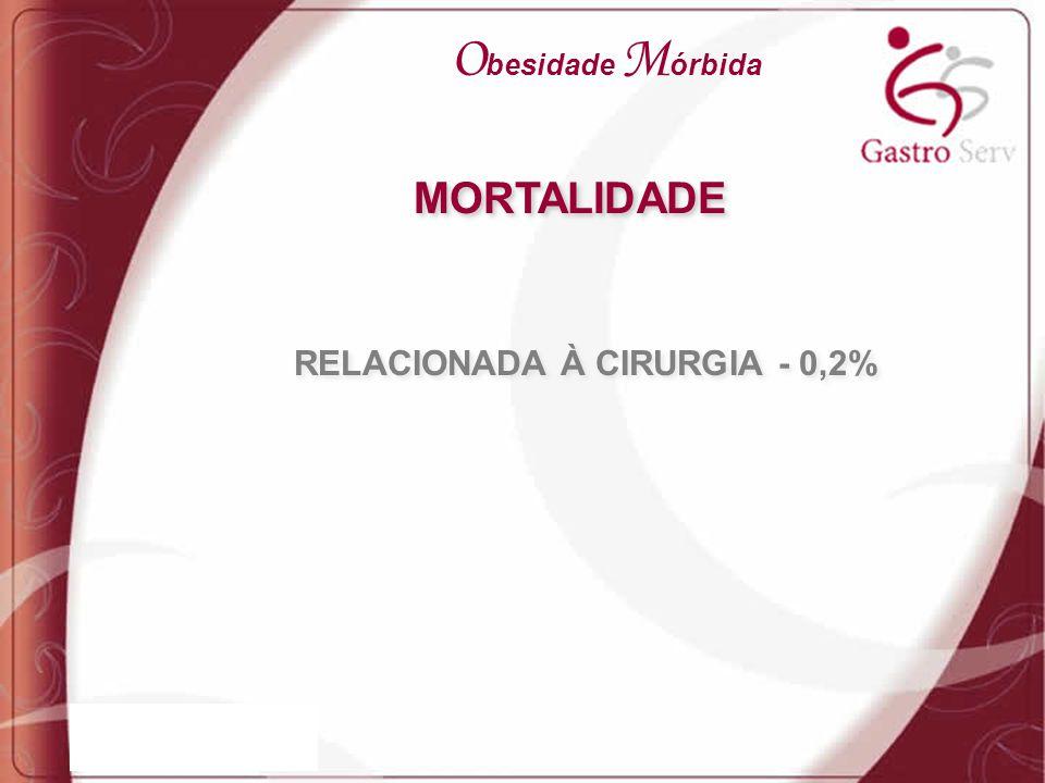 MORTALIDADE RELACIONADA À CIRURGIA - 0,2% O besidade M órbida