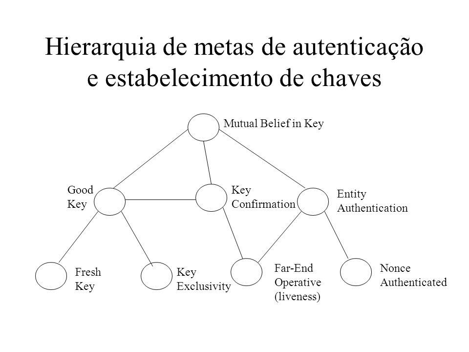 Hierarquia de metas de autenticação e estabelecimento de chaves Fresh Key Far-End Operative (liveness) Key Exclusivity Nonce Authenticated Mutual Belief in Key Good Key Key Confirmation Entity Authentication
