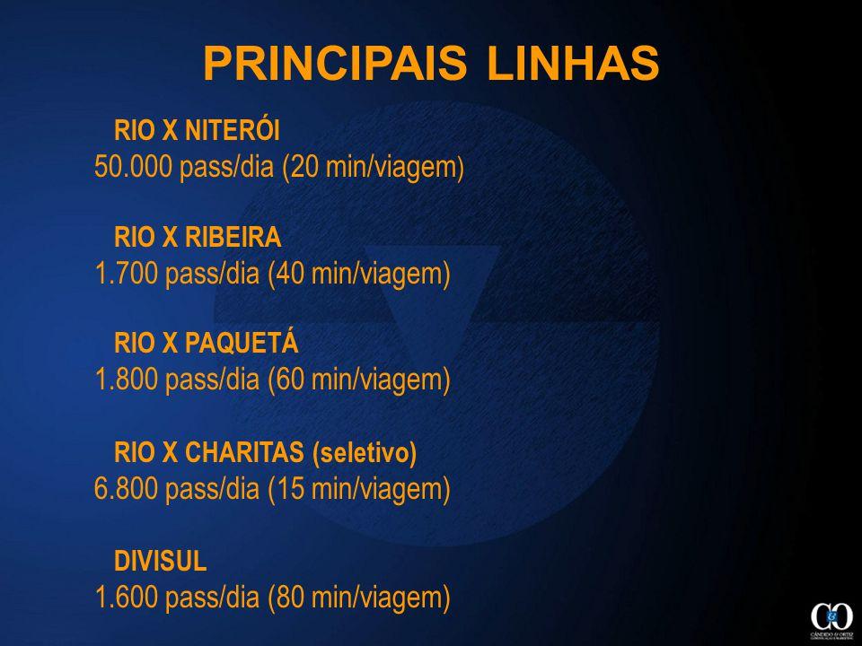 RIO X NITERÓI 50.000 pass/dia (20 min/viagem ) RIO X RIBEIRA 1.700 pass/dia (40 min/viagem) RIO X PAQUETÁ 1.800 pass/dia (60 min/viagem) RIO X CHARITAS (seletivo) 6.800 pass/dia (15 min/viagem) DIVISUL 1.600 pass/dia (80 min/viagem) PRINCIPAIS LINHAS