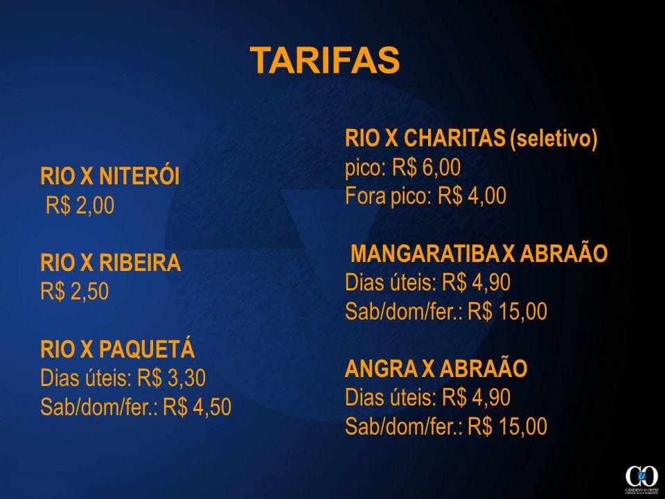 RIO X NITERÓI R$ 2,00 RIO X RIBEIRA R$ 2,50 RIO X PAQUETÁ Dias úteis: R$ 3,30 Sab/dom/fer.: R$ 4,50 TARIFAS RIO X CHARITAS (seletivo) pico: R$ 6,00 Fora pico: R$ 4,00 MANGARATIBA X ABRAÃO Dias úteis: R$ 4,90 Sab/dom/fer.: R$ 15,00 ANGRA X ABRAÃO Dias úteis: R$ 4,90 Sab/dom/fer.: R$ 15,00