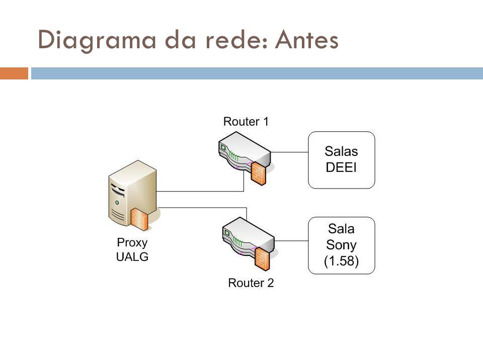 Diagrama da rede: Antes