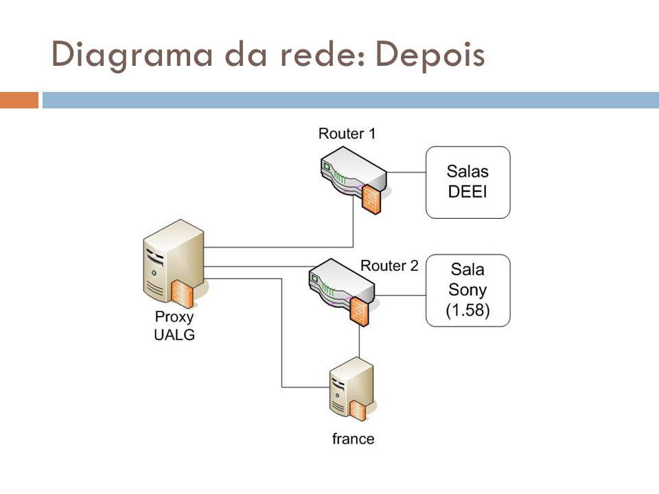 Diagrama da rede: Depois