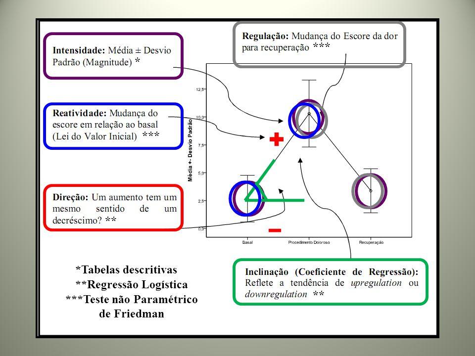 *Tabelas descritivas ***Teste não Paramétrico de Friedman **Regressão Logística * ** ***