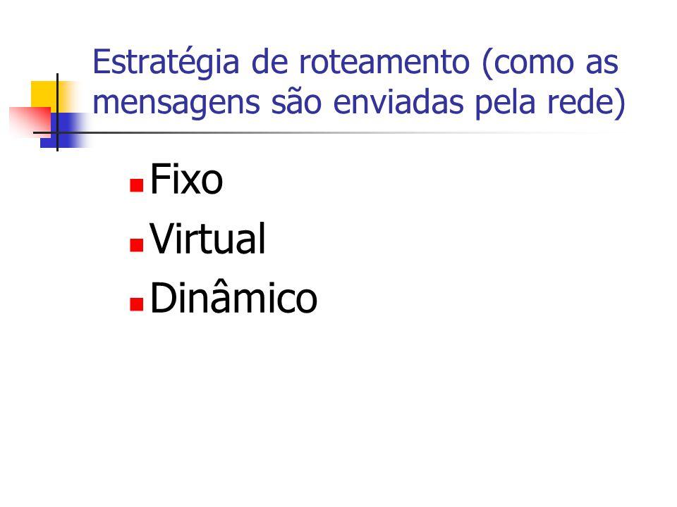 Estratégia de roteamento (como as mensagens são enviadas pela rede) Fixo Virtual Dinâmico