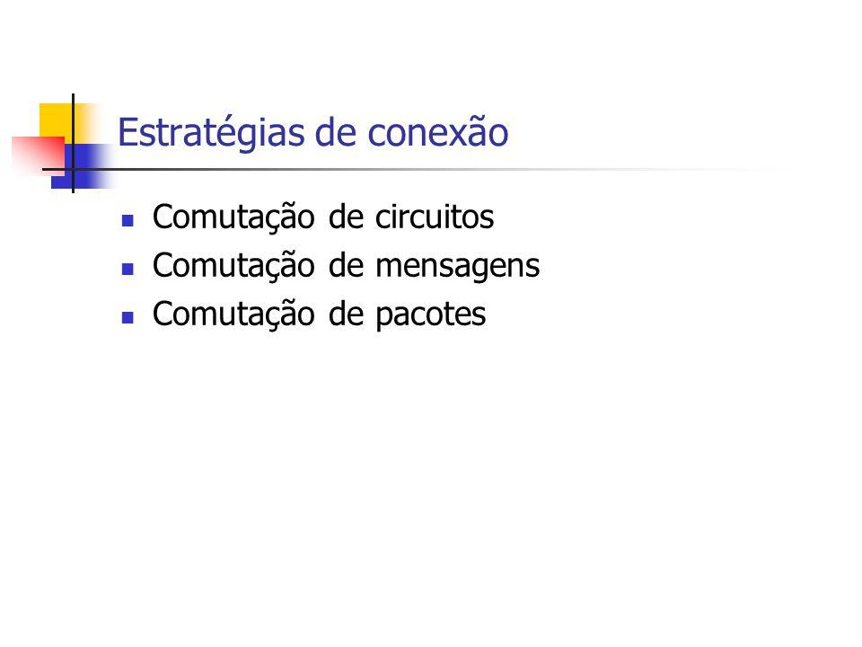 Estratégias de conexão Comutação de circuitos Comutação de mensagens Comutação de pacotes