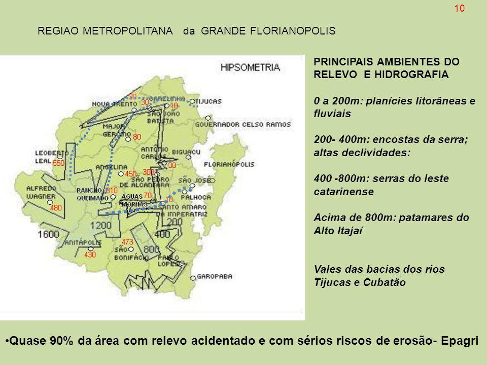 PRINCIPAIS AMBIENTES DO RELEVO E HIDROGRAFIA 0 a 200m: planícies litorâneas e fluviais 200- 400m: encostas da serra; altas declividades: 400 -800m: se