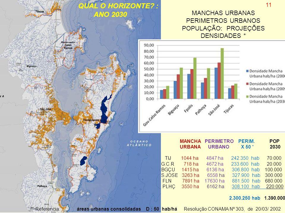 MANCHAS URBANAS PERIMETROS URBANOS POPULAÇÃO: PROJEÇÕES DENSIDADES * * Referencia: áreas urbanas consolidadas D : 50 hab/há Resolução CONAMA Nº 303, d