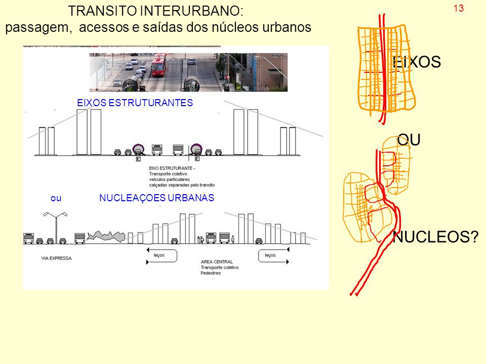 TRANSITO INTERURBANO: passagem, acessos e saídas dos núcleos urbanos EIXOS ESTRUTURANTES ouNUCLEAÇOES URBANAS EIXOS OU NUCLEOS? 13