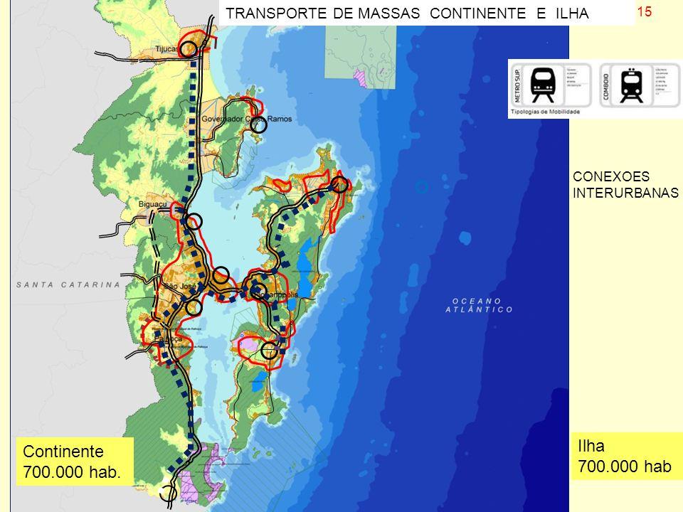 Continente 700.000 hab. Ilha 700.000 hab 15 TRANSPORTE DE MASSAS CONTINENTE E ILHA CONEXOES INTERURBANAS