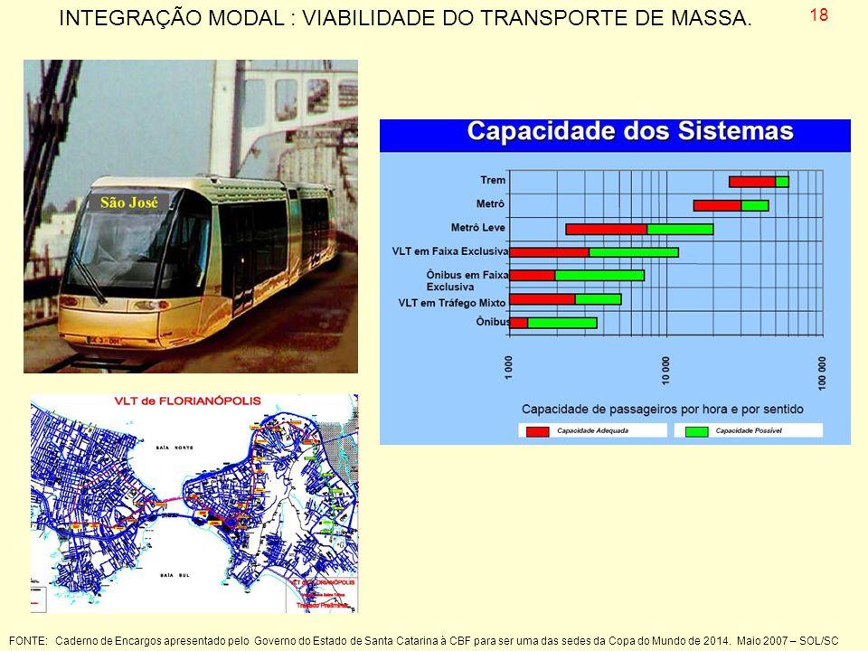 FONTE: Caderno de Encargos apresentado pelo Governo do Estado de Santa Catarina à CBF para ser uma das sedes da Copa do Mundo de 2014. Maio 2007 – SOL