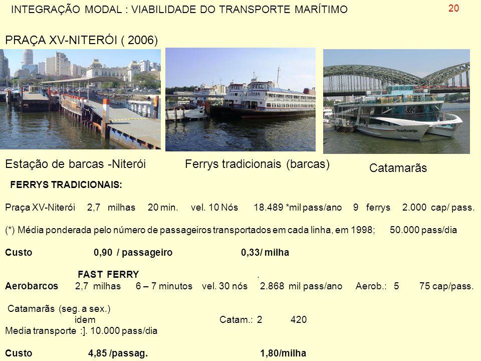 FERRYS TRADICIONAIS: Praça XV-Niterói 2,7 milhas 20 min. vel. 10 Nós 18.489 *mil pass/ano 9 ferrys 2.000 cap/ pass. (*) Média ponderada pelo número de