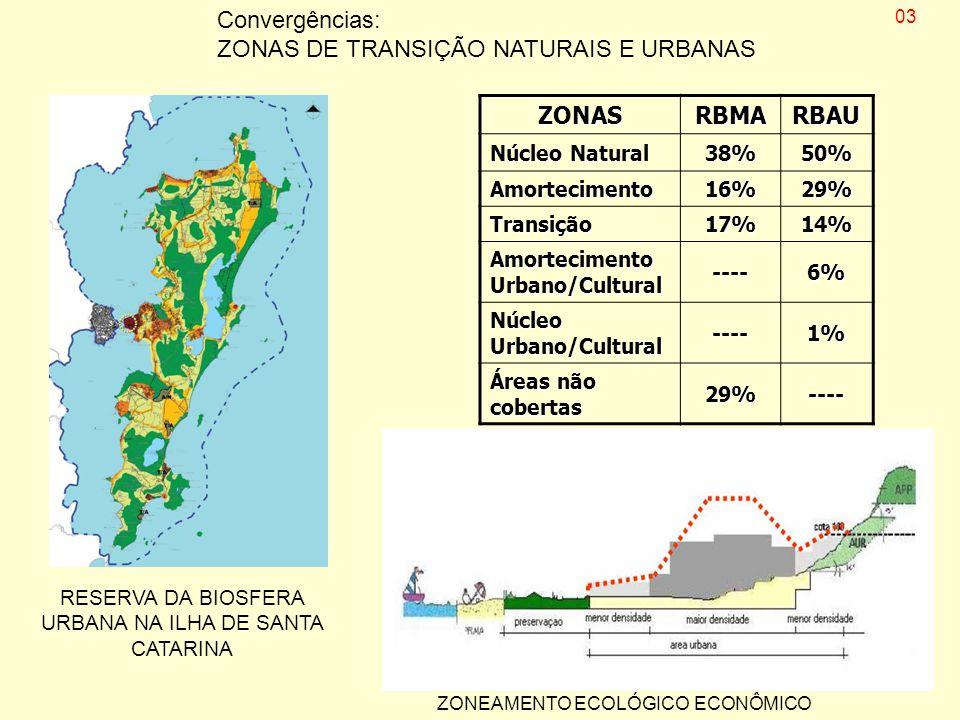 ZONASRBMARBAU Núcleo Natural 38%50% Amortecimento16%29% Transição17%14% Amortecimento Urbano/Cultural ----6% Núcleo Urbano/Cultural ----1% Áreas não c