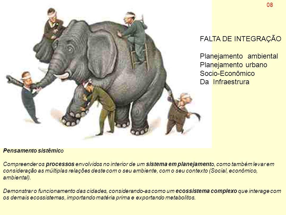 PROGRAMAS GERCO e ZEE 1995-2010 CONTRIBUIÇOES Propostas para o desenvolvimento urbano da aglomeração urbana de Florianópolis.