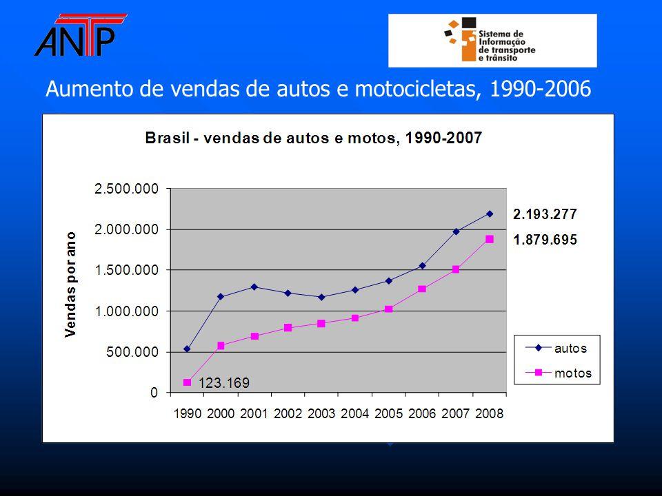Aumento de vendas de autos e motocicletas, 1990-2006