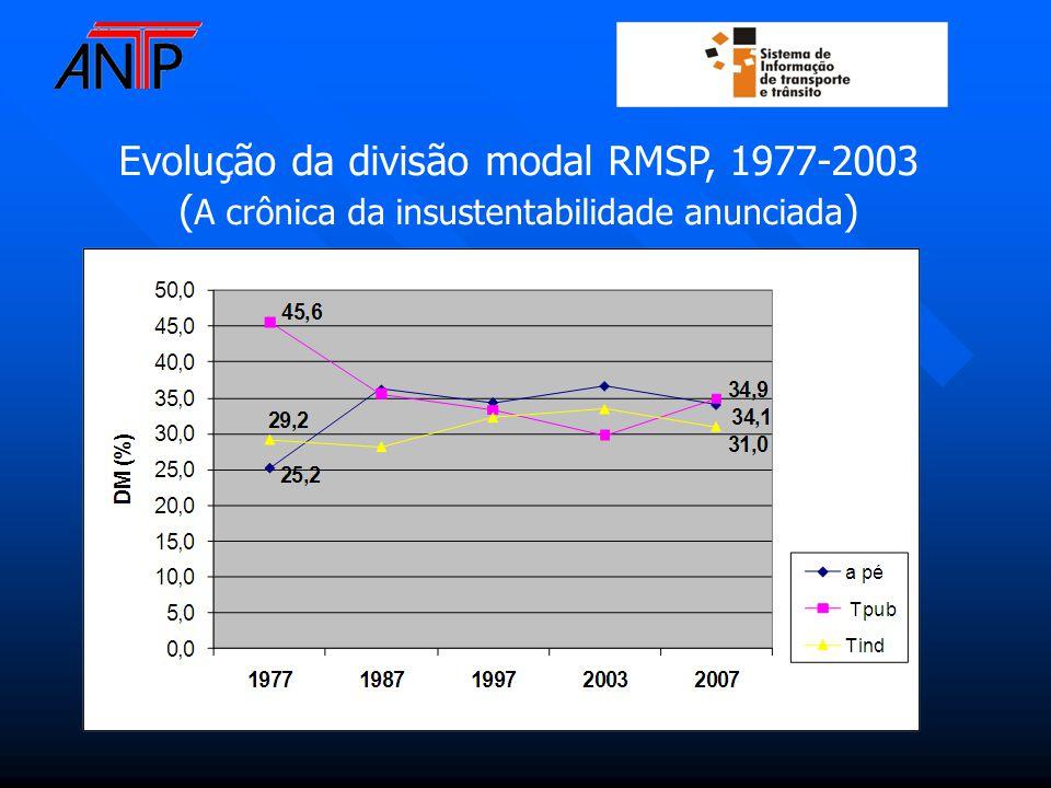 Evolução da divisão modal RMSP, 1977-2003 ( A crônica da insustentabilidade anunciada )