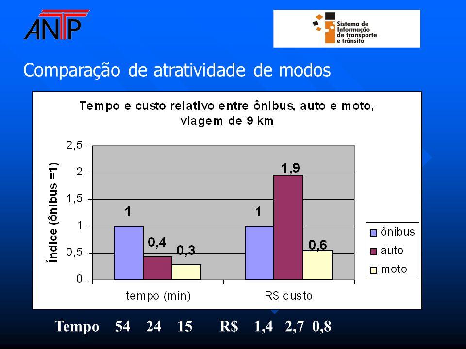 Comparação de atratividade de modos Tempo 54 24 15R$ 1,4 2,7 0,8