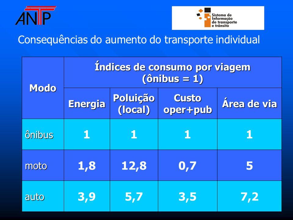 Modo Índices de consumo por viagem (ônibus = 1) EnergiaPoluição(local)Custooper+pub Área de via ônibus 1111 moto 1,812,80,75 auto 3,95,73,57,2 Consequências do aumento do transporte individual