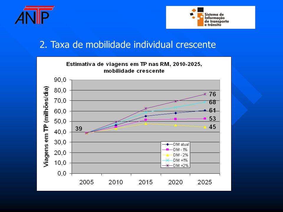 2. Taxa de mobilidade individual crescente