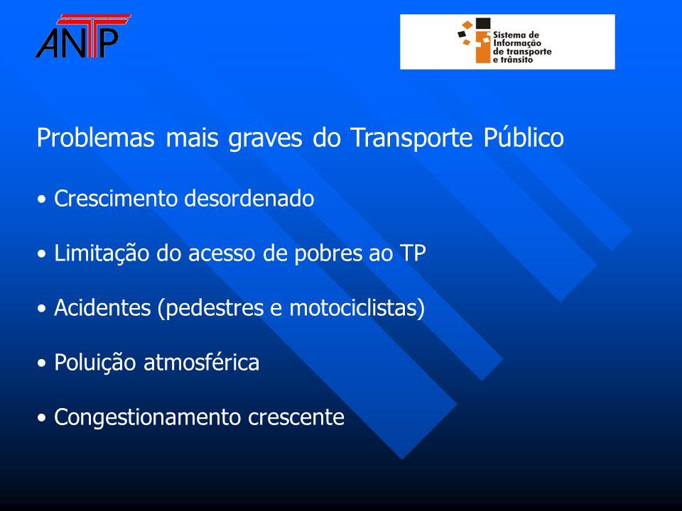 Problemas mais graves do Transporte Público Crescimento desordenado Limitação do acesso de pobres ao TP Acidentes (pedestres e motociclistas) Poluição atmosférica Congestionamento crescente