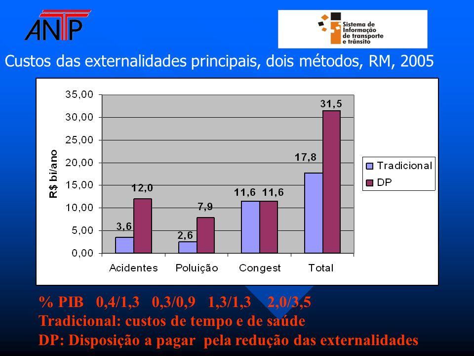 Custos das externalidades principais, dois métodos, RM, 2005 % PIB 0,4/1,3 0,3/0,9 1,3/1,3 2,0/3,5 Tradicional: custos de tempo e de saúde DP: Disposição a pagar pela redução das externalidades