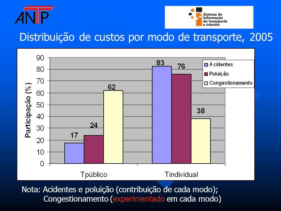 Distribuição de custos por modo de transporte, 2005 Nota: Acidentes e poluição (contribuição de cada modo); Congestionamento (experimentado em cada modo)