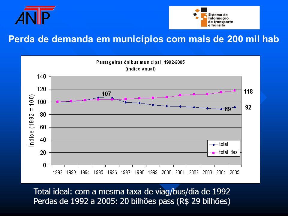 Total ideal: com a mesma taxa de viag/bus/dia de 1992 Perdas de 1992 a 2005: 20 bilhões pass (R$ 29 bilhões) Perda de demanda em municípios com mais de 200 mil hab