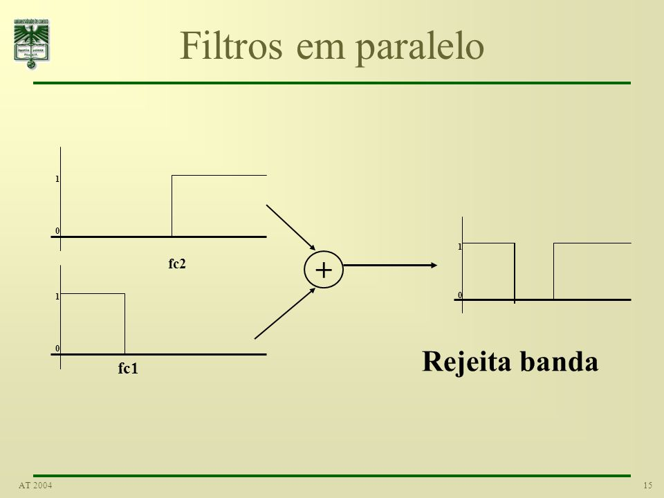 15AT 2004 Filtros em paralelo 1 0 fc1 1 0 fc2 + 1 0 Rejeita banda