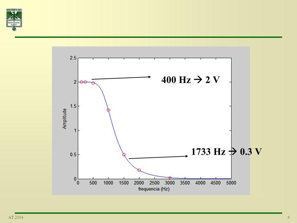 7AT 2004 Passa-baixo Vantagem importante: –o gráfico fornece uma melhor indicação do tipo/padrão da resposta No nosso sistema para sinusóides abaixo de um certo valor de frequência a amplitude de saída é igual à de entrada Acima dessa frequência a amplitude na saída é reduzida, ou atenuada Uma resposta deste tipo (decrescendo com o aumento da frequência) é conhecida por passa-baixo –devido a todas as frequências abaixo de um certo valor passarem pelo sistema sem alteração –enquanto as superiores a essa frequência são atenuadas