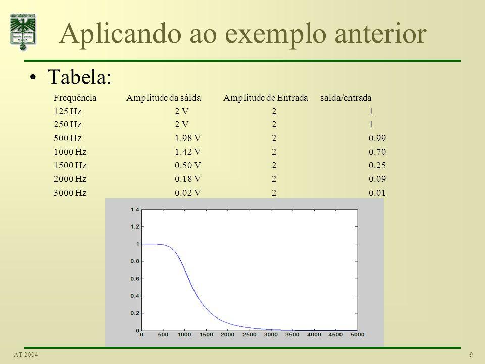 9AT 2004 Aplicando ao exemplo anterior Tabela: FrequênciaAmplitude da sáidaAmplitude de Entradasaida/entrada 125 Hz2 V21 250 Hz2 V21 500 Hz1.98 V20.99 1000 Hz1.42 V20.70 1500 Hz0.50 V20.25 2000 Hz 0.18 V20.09 3000 Hz0.02 V20.01