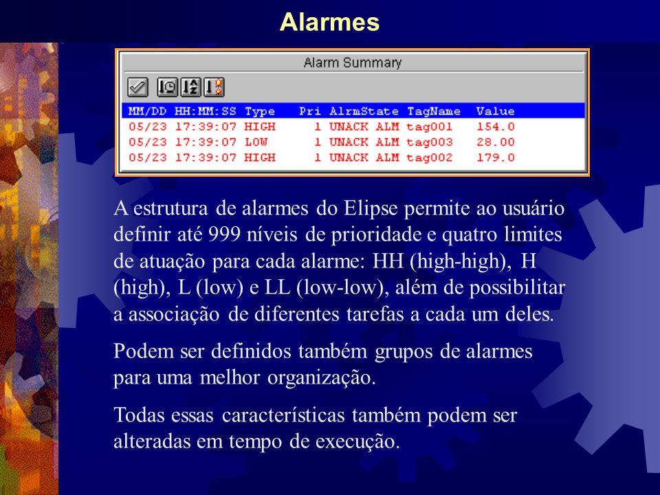 Alarmes A estrutura de alarmes do Elipse permite ao usuário definir até 999 níveis de prioridade e quatro limites de atuação para cada alarme: HH (high-high), H (high), L (low) e LL (low-low), além de possibilitar a associação de diferentes tarefas a cada um deles.