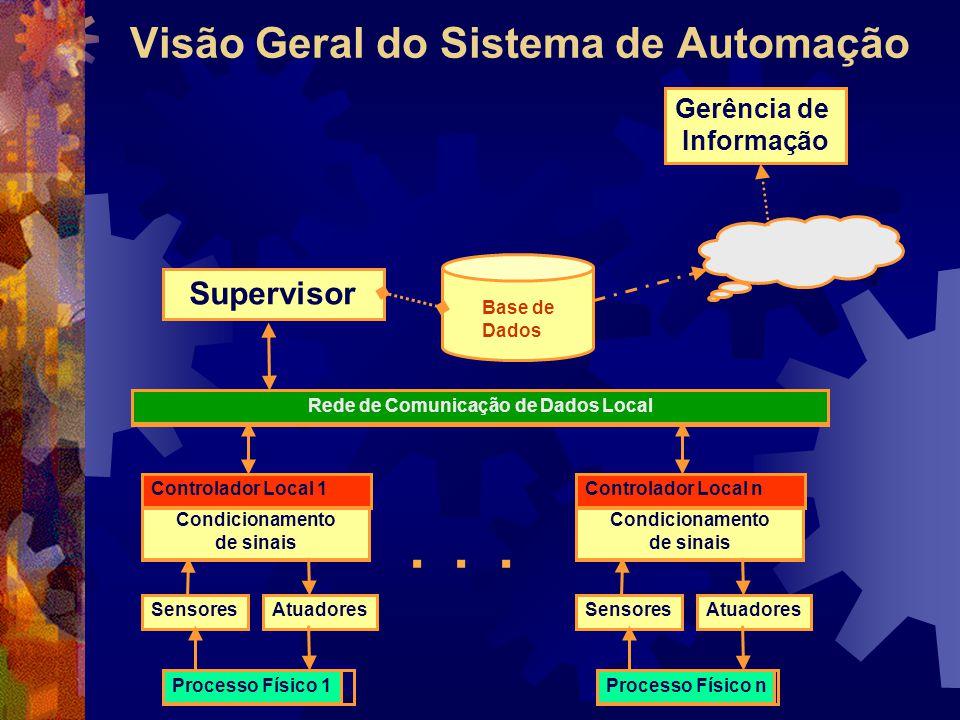 Rede de Comunicação de Dados Local Processo Físico 1 SensoresAtuadores Condicionamento de sinais Controlador Local 1 Processo Físico n SensoresAtuadores Condicionamento de sinais Controlador Local n...