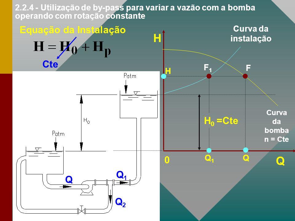 2.2.4 - Utilização de by-pass para variar a vazão com a bomba operando com rotação constante Q Q1Q1 Q2Q2 H Q 0 H 0 =Cte Equação da Instalação F Q H Cu