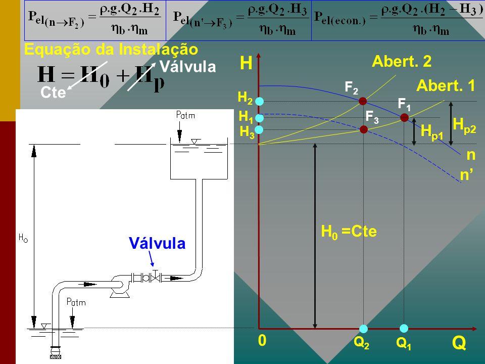 Equação da Instalação Cte Válvula H Q 0 H 0 =Cte n Abert. 1 H p1 H1H1 Q1Q1 Abert. 2 Q2Q2 H2H2 H p2 F2F2 F1F1 n' F3F3 H3H3