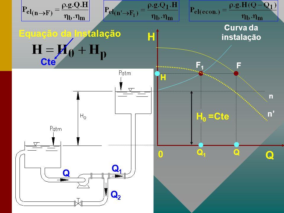 Q Q1Q1 Q2Q2 H Q 0 H 0 =Cte Equação da Instalação F Q H n Curva da instalação F1F1 Q1Q1 Cte n'