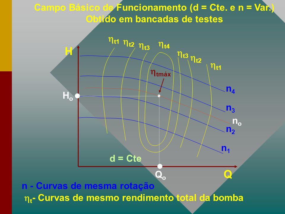 H Q  t1  t2  t3  t4  tmáx n - Curvas de mesma rotação  t - Curvas de mesmo rendimento total da bomba d = Cte Campo Básico de Funcionamento (d =