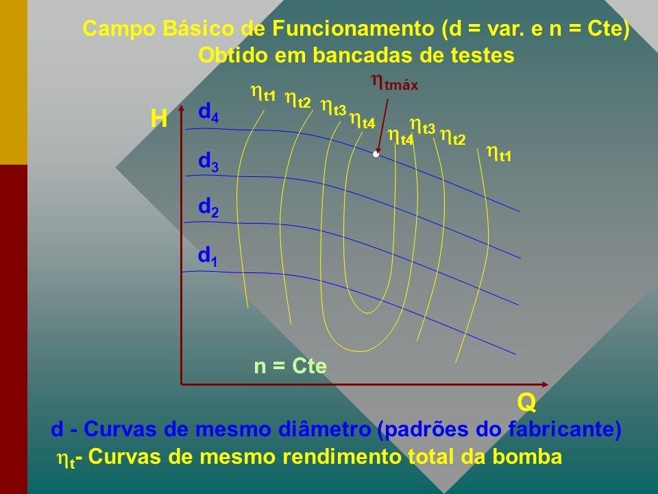 H Q d2d2 d1d1 d3d3 d4d4  t1  t2  t3  t4  tmáx d - Curvas de mesmo diâmetro (padrões do fabricante)  t - Curvas de mesmo rendimento total da bomb