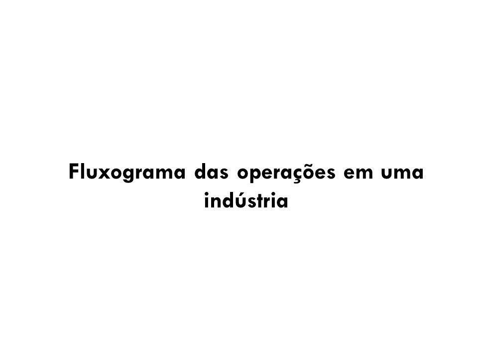 Fluxograma das operações em uma indústria