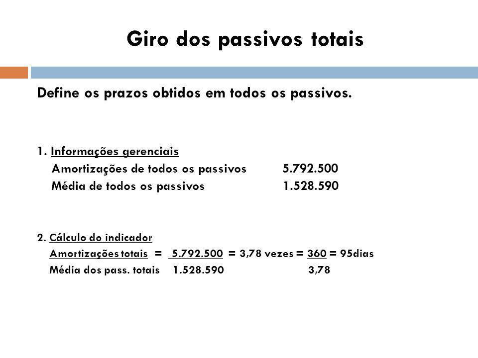 Giro dos passivos totais Define os prazos obtidos em todos os passivos.