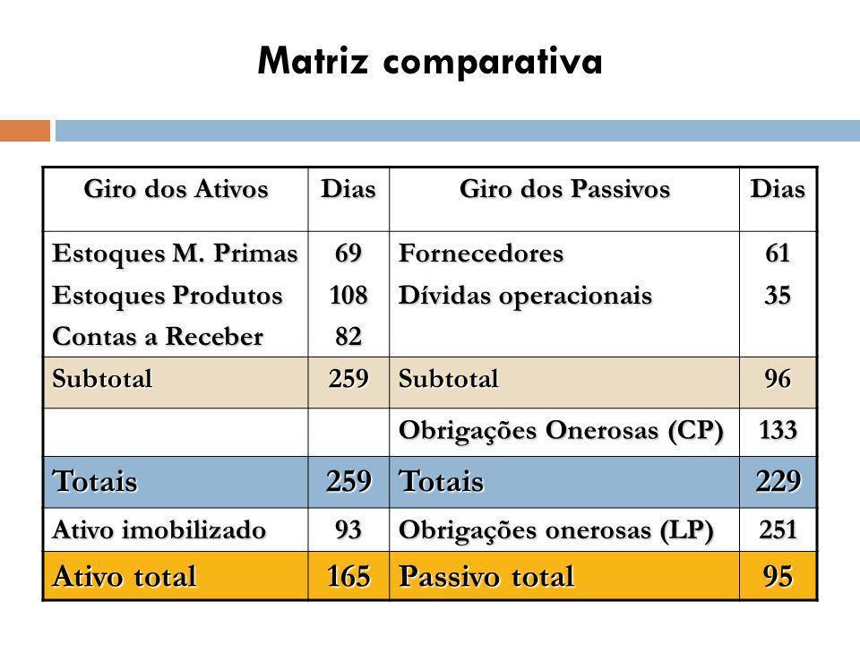 Matriz comparativa Giro dos Ativos Dias Giro dos Passivos Dias Estoques M.