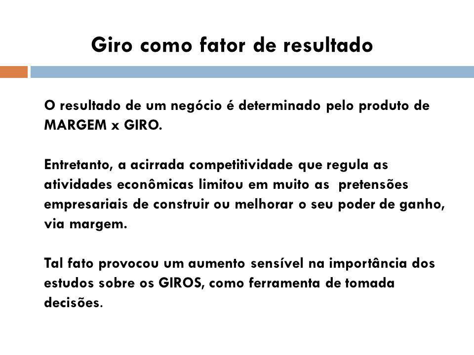Giro como fator de resultado O resultado de um negócio é determinado pelo produto de MARGEM x GIRO.