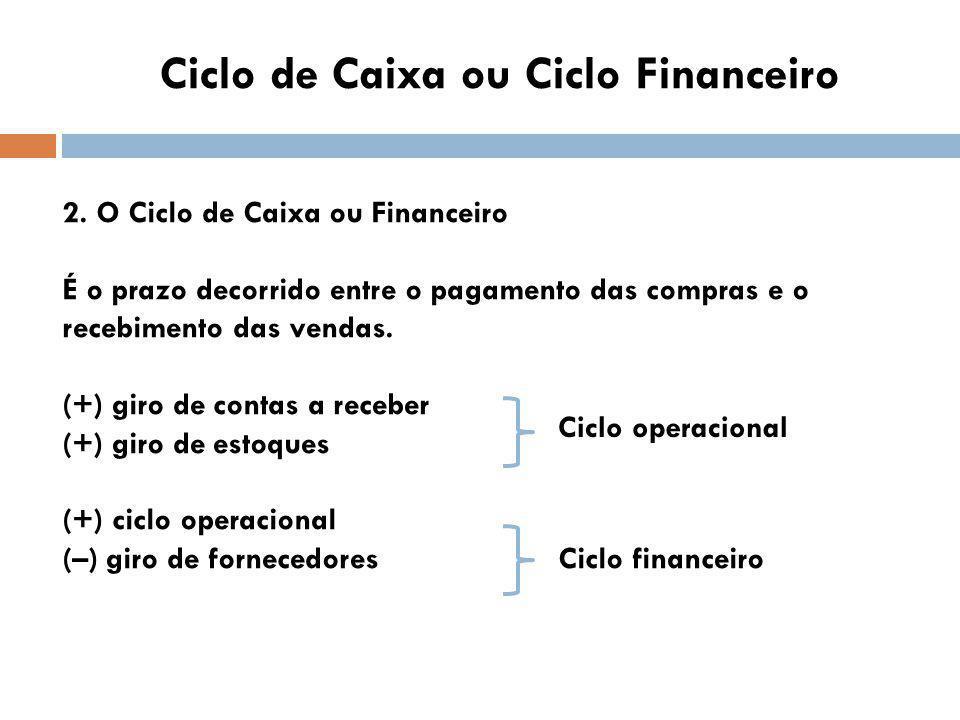 Giro das dívidas operacionais O estudo revela qual é o prazo médio obtido para o pagamento das obrigações operacionais (salários, tributos, energia, água, telefone, aluguéis, etc.) 1.