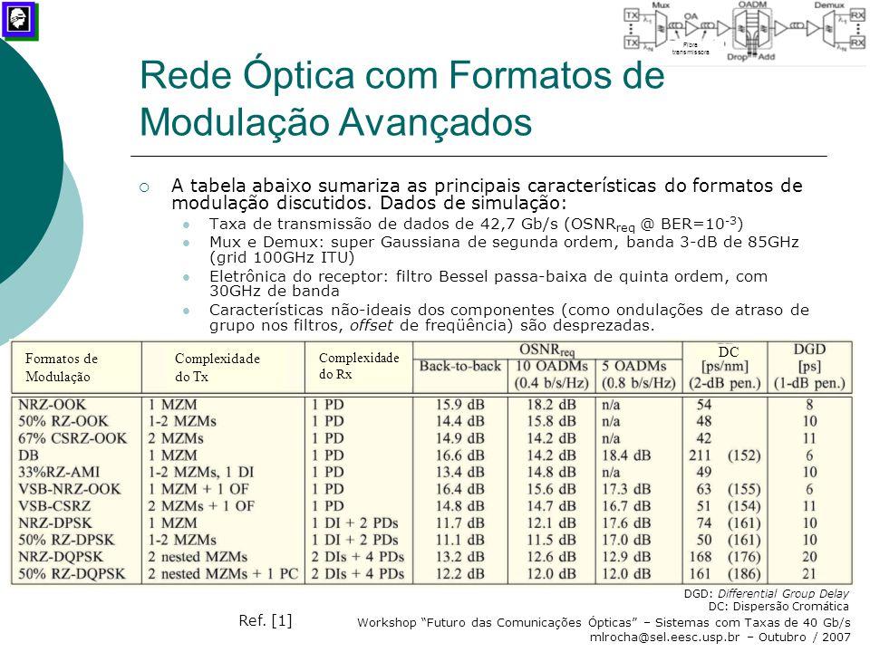 "Workshop ""Futuro das Comunicações Ópticas"" – Sistemas com Taxas de 40 Gb/s mlrocha@sel.eesc.usp.br – Outubro / 2007  A tabela abaixo sumariza as prin"