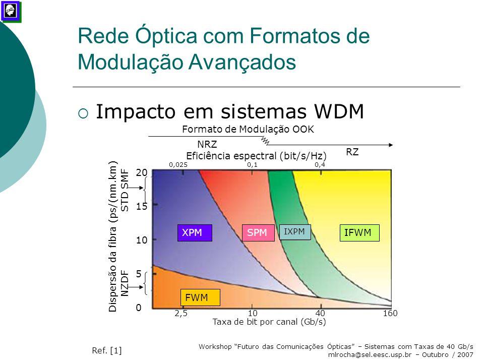 """Workshop """"Futuro das Comunicações Ópticas"""" – Sistemas com Taxas de 40 Gb/s mlrocha@sel.eesc.usp.br – Outubro / 2007 Rede Óptica com Formatos de Modula"""