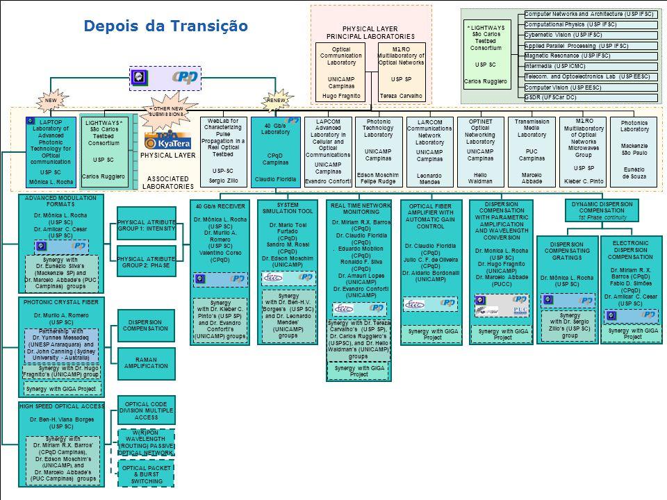 """Workshop """"Futuro das Comunicações Ópticas"""" – Sistemas com Taxas de 40 Gb/s mlrocha@sel.eesc.usp.br – Outubro / 2007 Depois da Transição"""