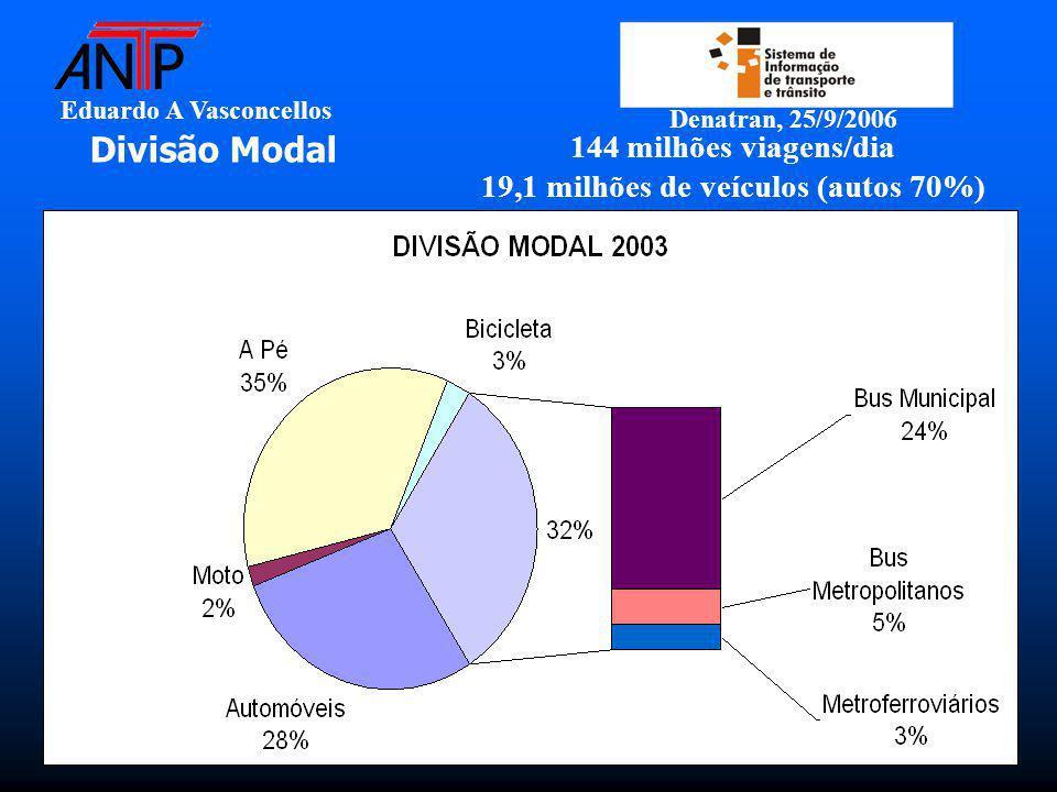 Eduardo A Vasconcellos Denatran, 25/9/2006 Divisão Modal 144 milhões viagens/dia 19,1 milhões de veículos (autos 70%)