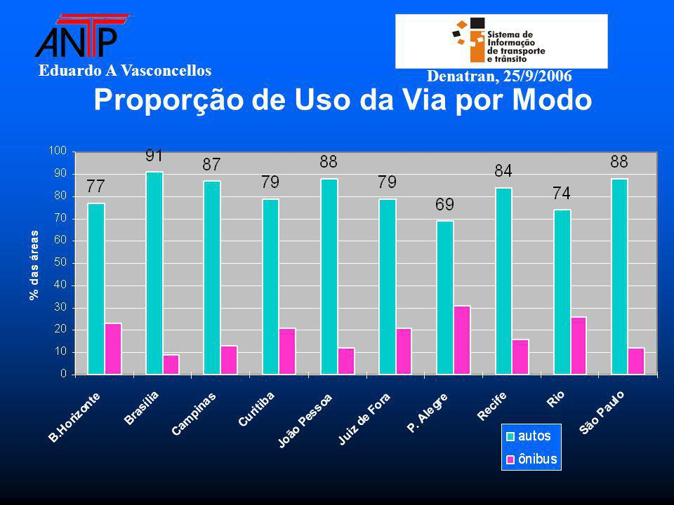 Eduardo A Vasconcellos Denatran, 25/9/2006 Proporção de Uso da Via por Modo